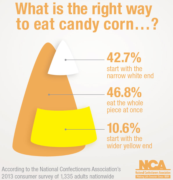 3 Reasons Why Candy Corn Is Healthy - How to Eat Candy Corn - The Be Well Place