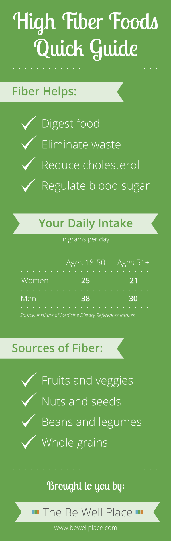 5 Ways to Sneak High Fiber Foods Into Your Diet - Infographic - High Fiber Foods Quick Guide - The Be Well Place